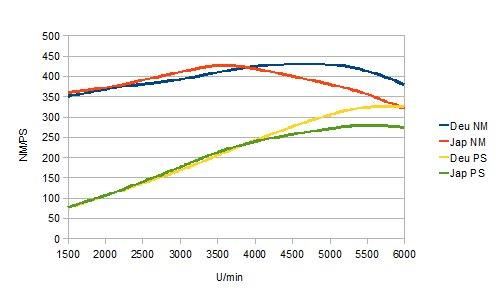 power Unterschiede J-Spec und Export-Spec 2JZ-GTE